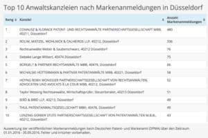 Top 10 Kanzleien Markenrecht